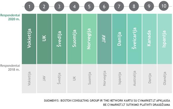 Populiariausios šalys, kurios Baltijos gyventojai norėtų dirbti